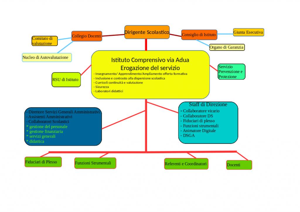 Organigramma ICADUA
